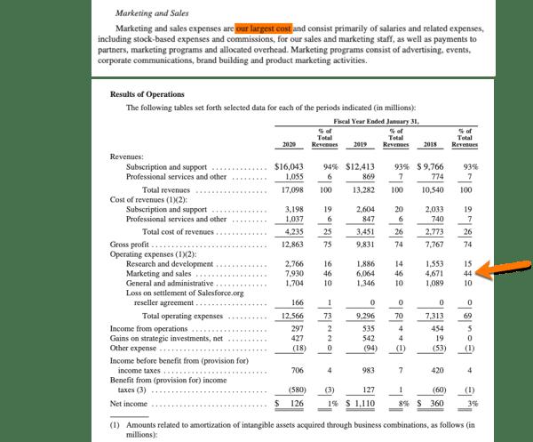 Salesforce Marketing Budget Percent of Revenue