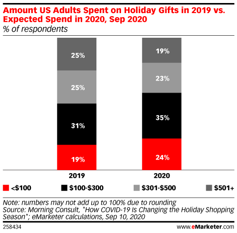 Consumers Plan to Spend Less on Holiday Gifts This Year