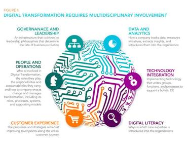Digital Transformation | Who Should Be Involved | Multidisciplinary | digital advertising agency | mighty roar