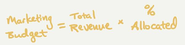 Budget = total revenue × % allocated toward marketing