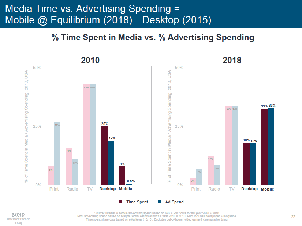 Mary Meeker Internet Trends Slide | Media Time Versus Advertising Spending