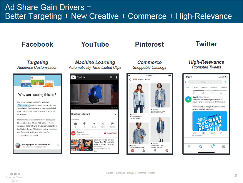 Mary Meeker Internet Trends Slide Ad Share Gain Drivers