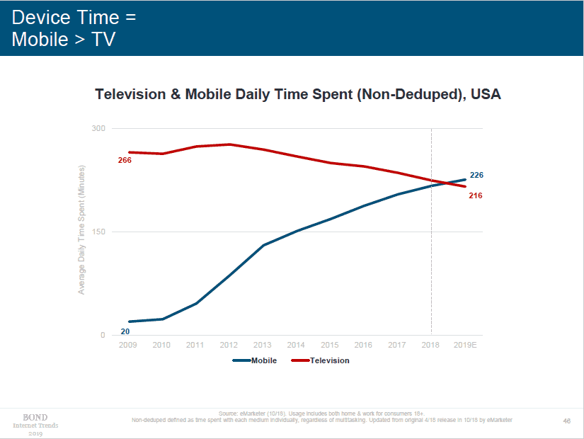 Mary Meeker Internet Trends Slide Device Time Mobile TV