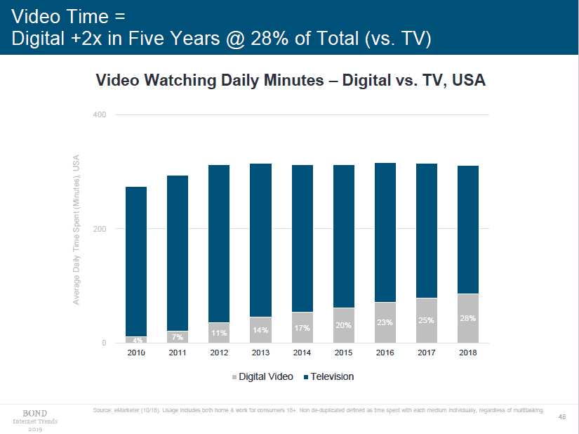 Mary Meeker 2019 Internet Trends Video Time