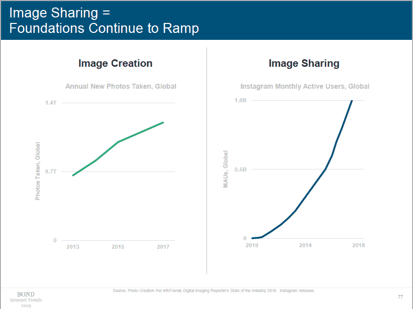 Mary Meeker Internet Trends Slide Image Sharing Foundations Continue to Ramp