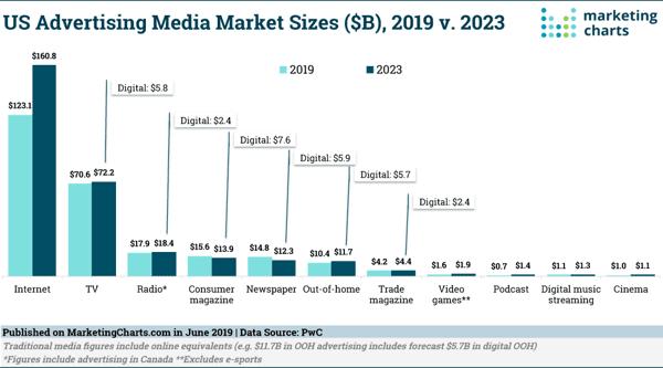 PwC-US-Ad-Market-Sizes-2019-2023-June2019