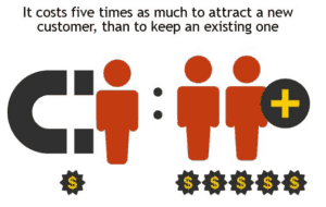 cost to attract a new customer versus keeping an existing one
