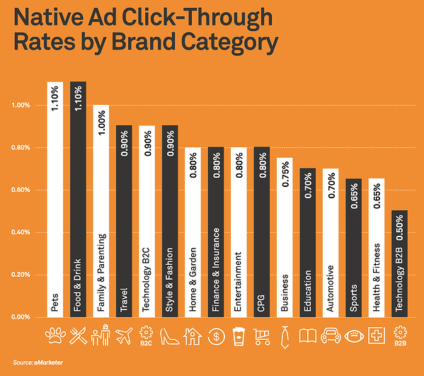 Native Advertising Clickthrough Rates By Brand Category | Digital Advertising Agency | Mighty Roar | Atlanta