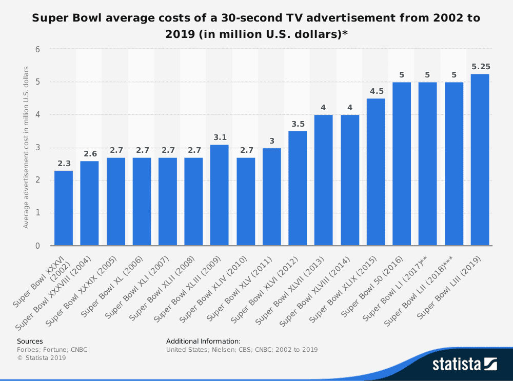 Average Cost of 30 Second Advertisement During Super Bowl Broadcast